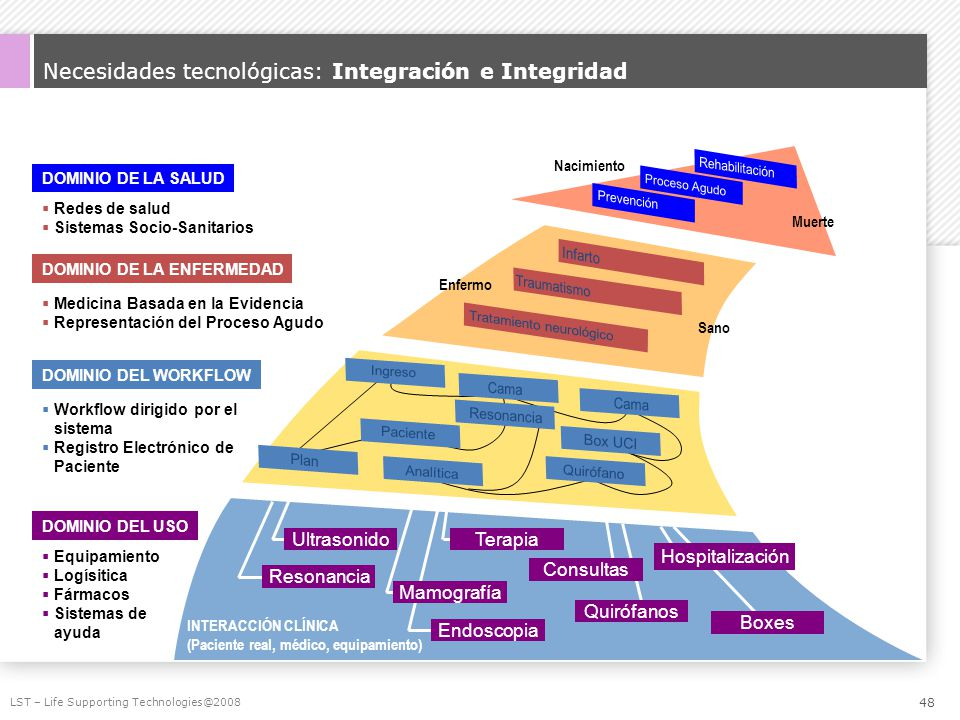 Necesidades tecnológicas: Integración e Integridad