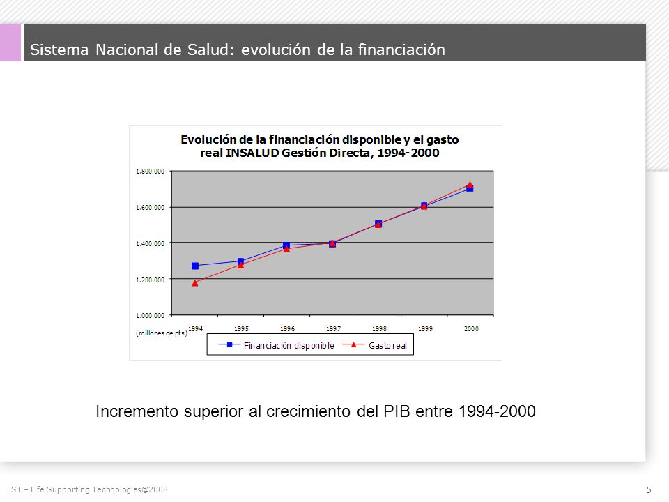 Sistema Nacional de Salud: evolución de la financiación
