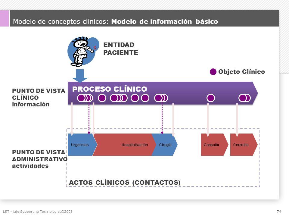 Modelo de conceptos clínicos: Modelo de información básico