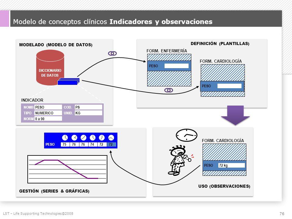 Modelo de conceptos clínicos Indicadores y observaciones