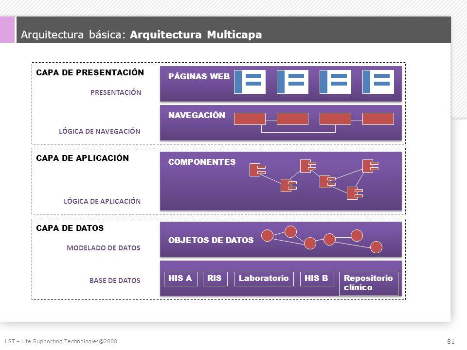 Arquitectura básica: Arquitectura Multicapa