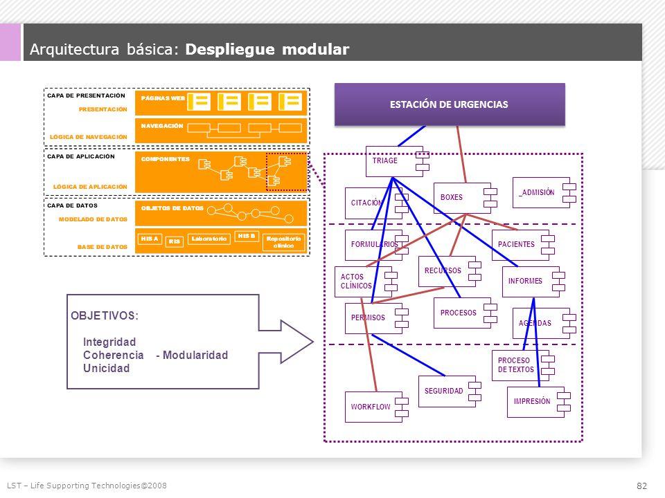 Arquitectura básica: Despliegue modular