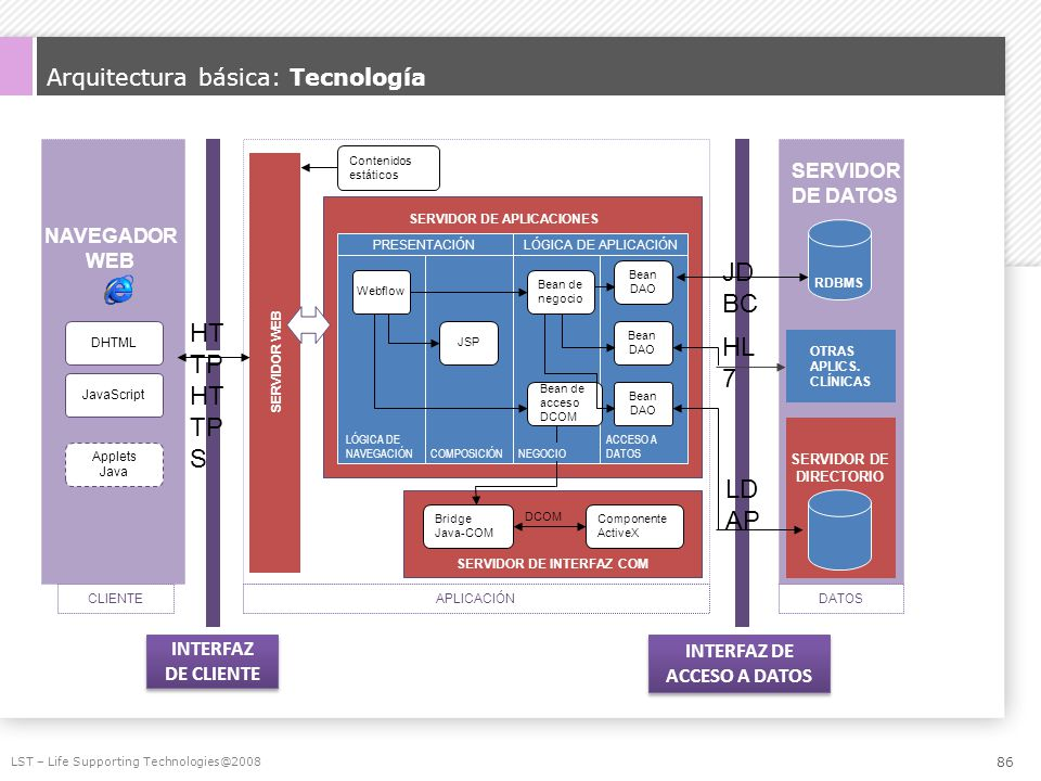 Arquitectura básica: Tecnología