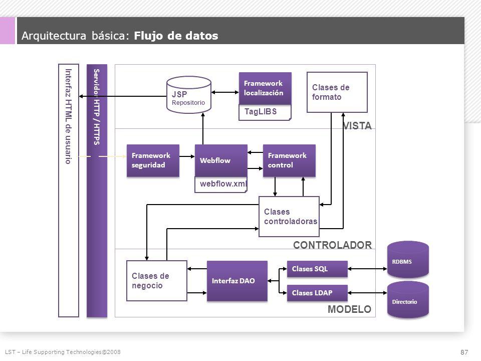 Arquitectura básica: Flujo de datos