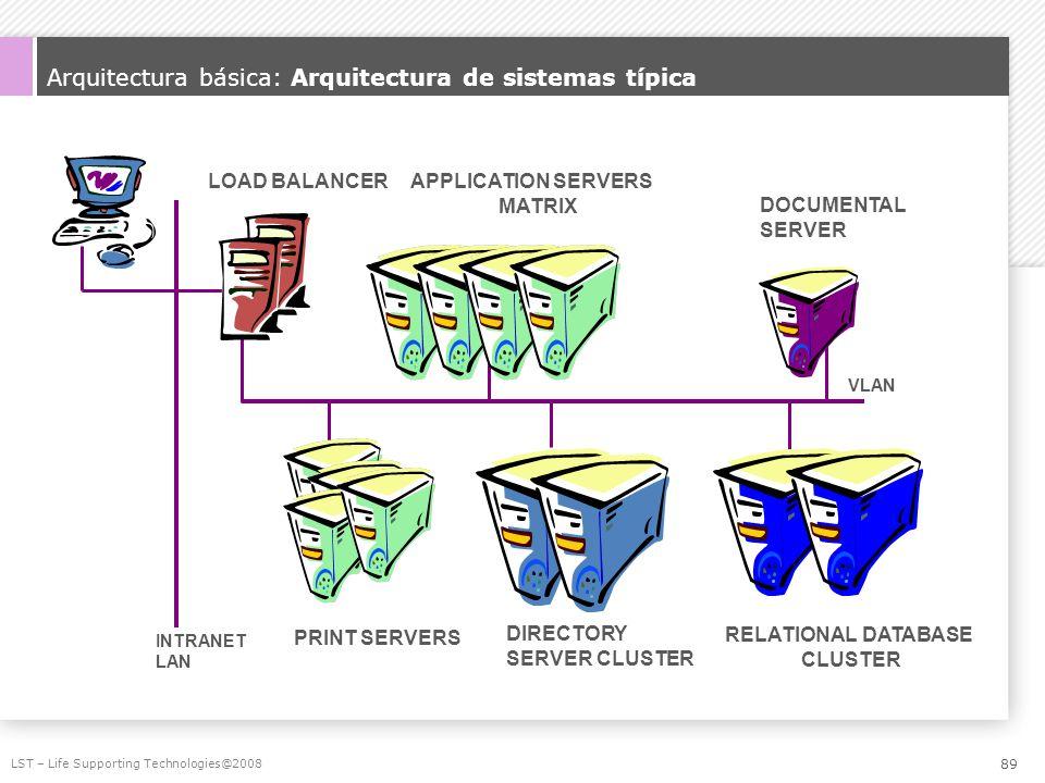 Arquitectura básica: Arquitectura de sistemas típica