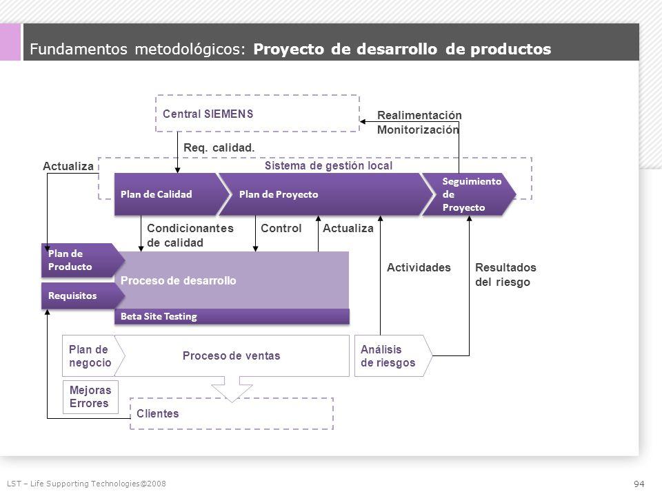 Fundamentos metodológicos: Proyecto de desarrollo de productos