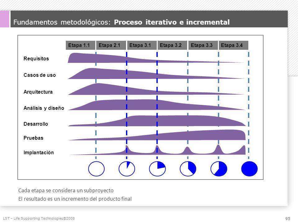 Fundamentos metodológicos: Proceso iterativo e incremental