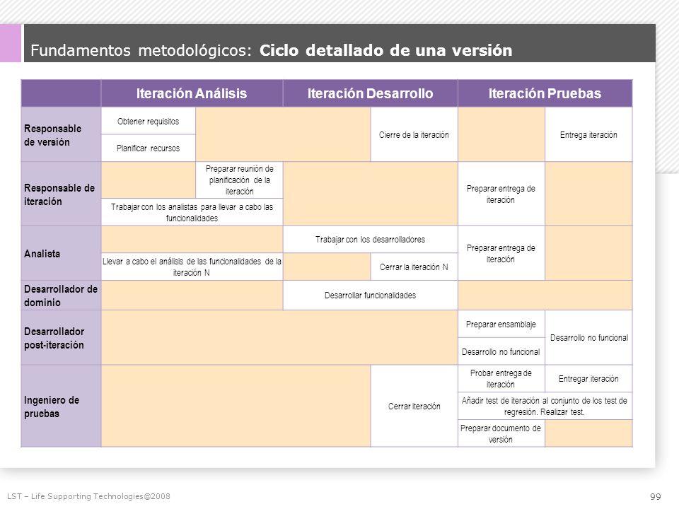 Fundamentos metodológicos: Ciclo detallado de una versión