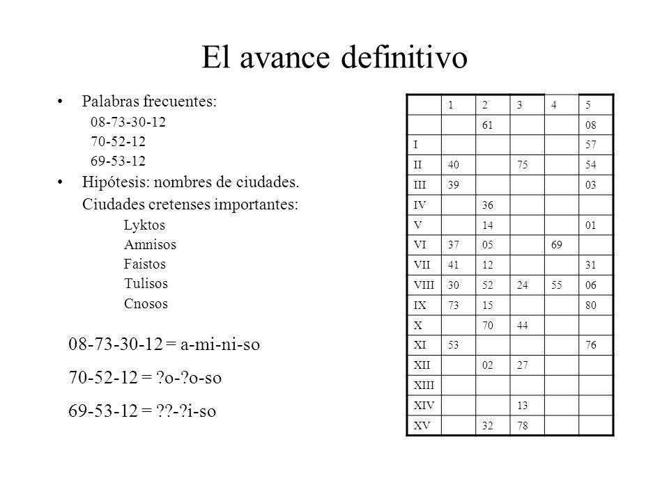 El avance definitivo 08-73-30-12 = a-mi-ni-so 70-52-12 = o- o-so
