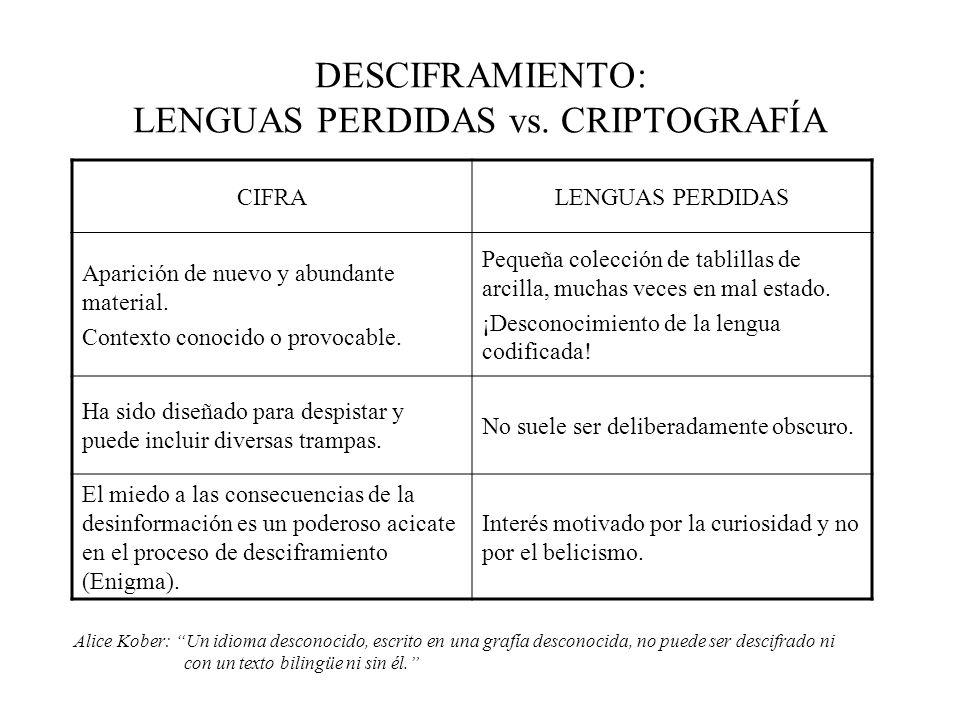 DESCIFRAMIENTO: LENGUAS PERDIDAS vs. CRIPTOGRAFÍA