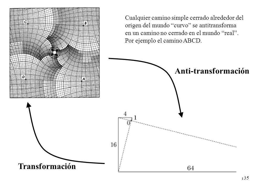 Anti-transformación Transformación