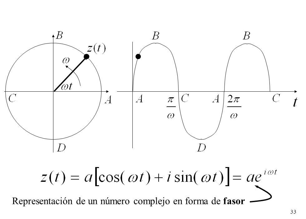 Representación de un número complejo en forma de fasor