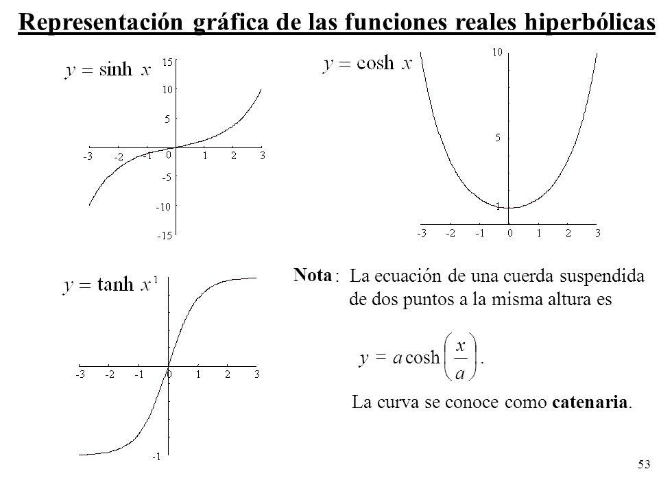 Representación gráfica de las funciones reales hiperbólicas