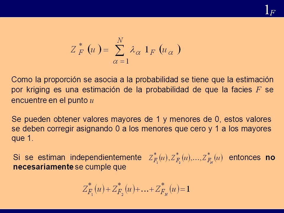 Como la proporción se asocia a la probabilidad se tiene que la estimación por kriging es una estimación de la probabilidad de que la facies F se encuentre en el punto u