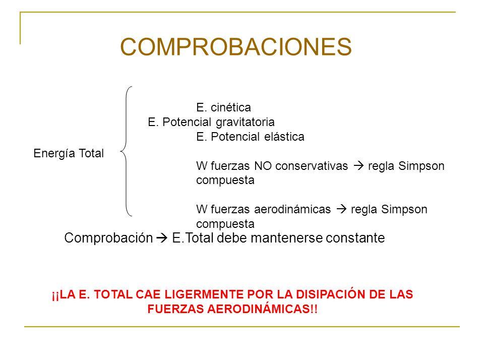 COMPROBACIONES Comprobación  E.Total debe mantenerse constante