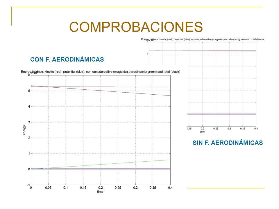 COMPROBACIONES SIN F. AERODINÁMICAS CON F. AERODINÁMICAS