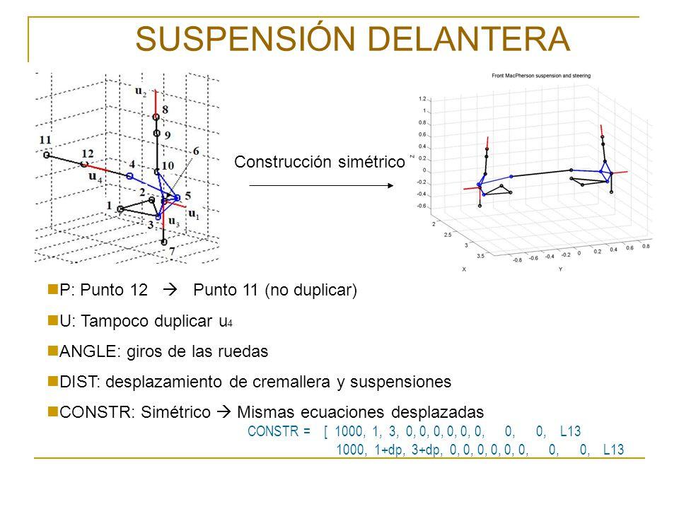 SUSPENSIÓN DELANTERA Construcción simétrico