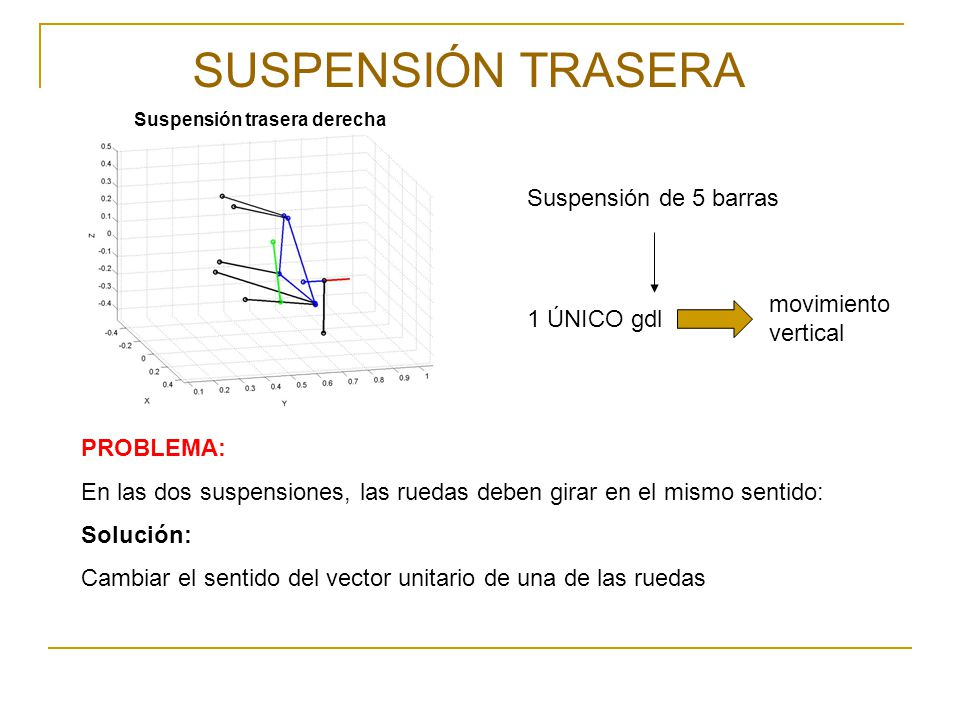 SUSPENSIÓN TRASERA Suspensión de 5 barras movimiento vertical