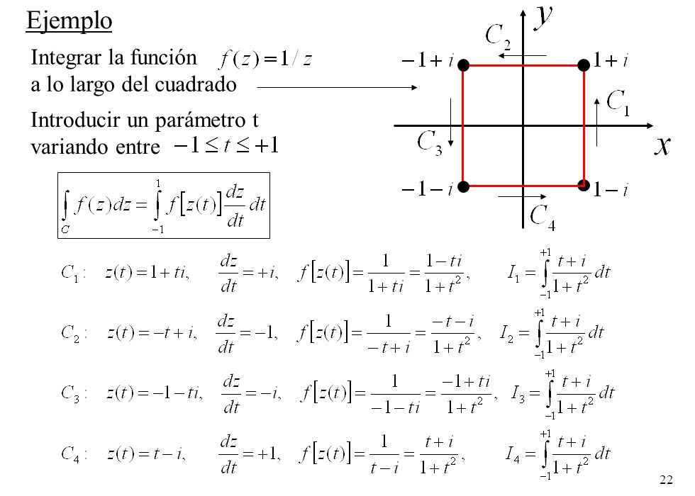 Ejemplo Integrar la función a lo largo del cuadrado