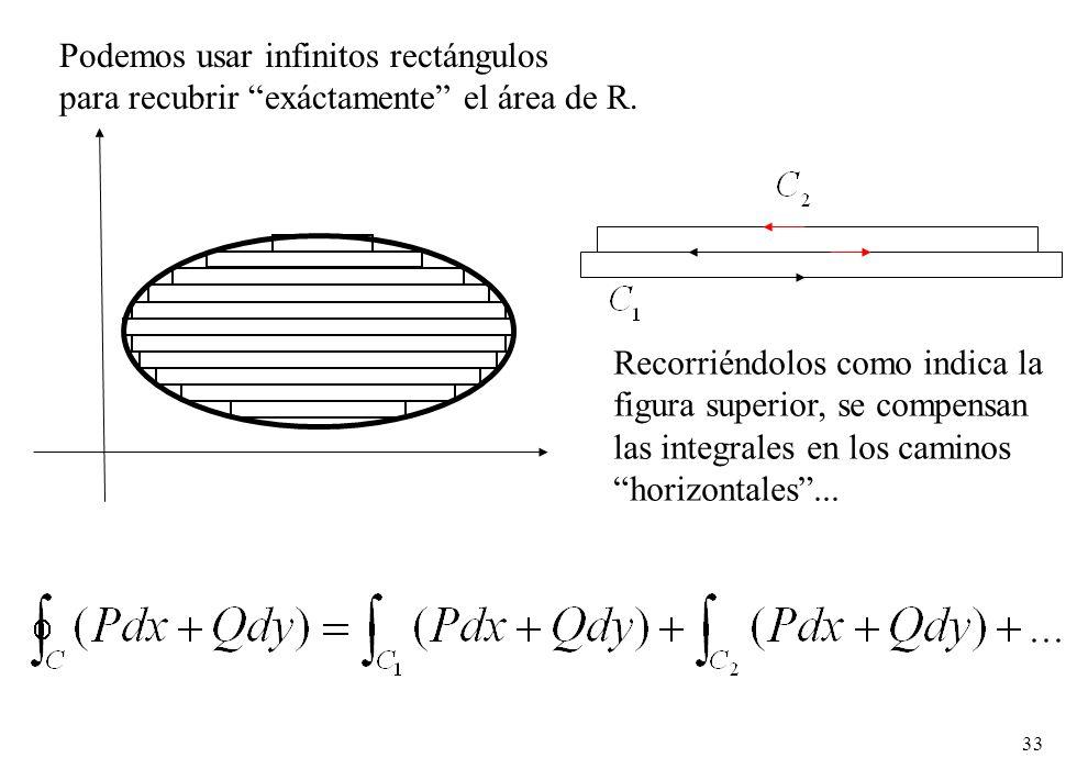Podemos usar infinitos rectángulos