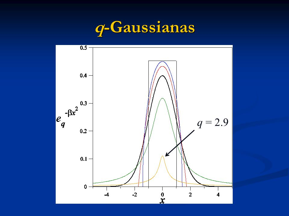 q-Gaussianas q = 2.9