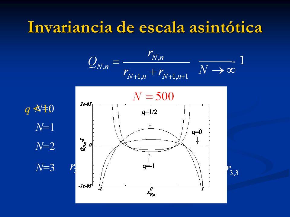 Invariancia de escala asintótica