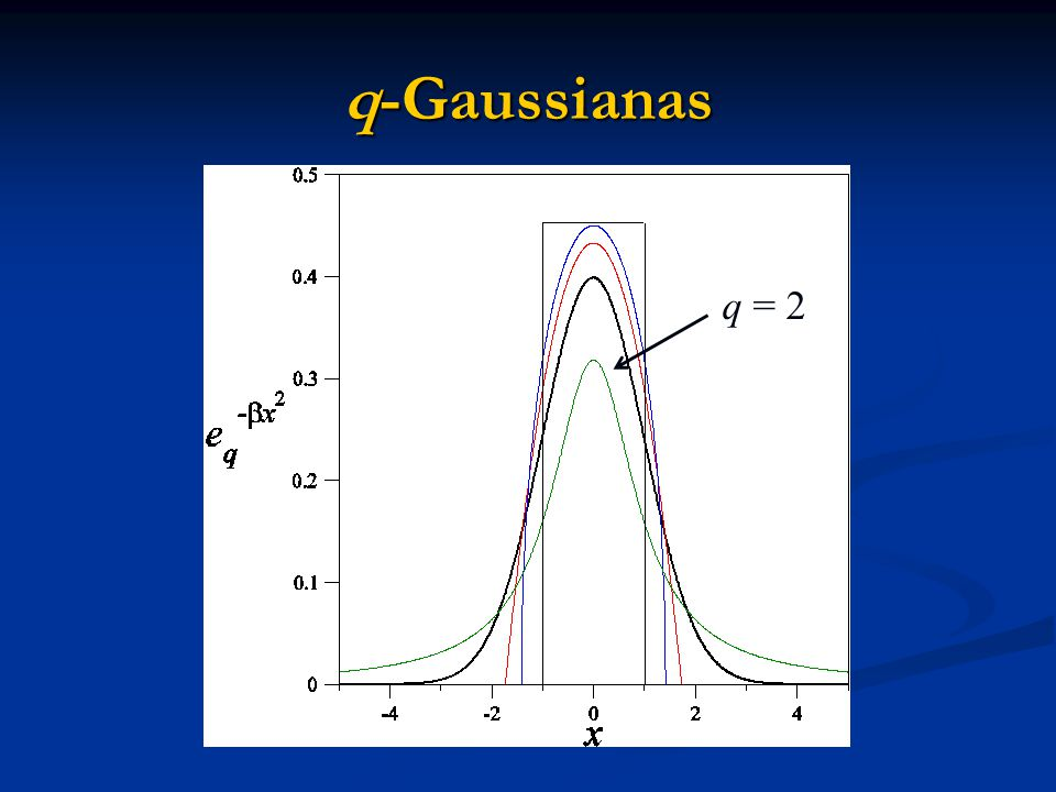 q-Gaussianas q = 2