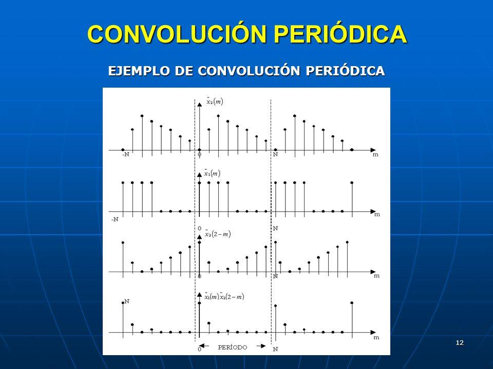 CONVOLUCIÓN PERIÓDICA