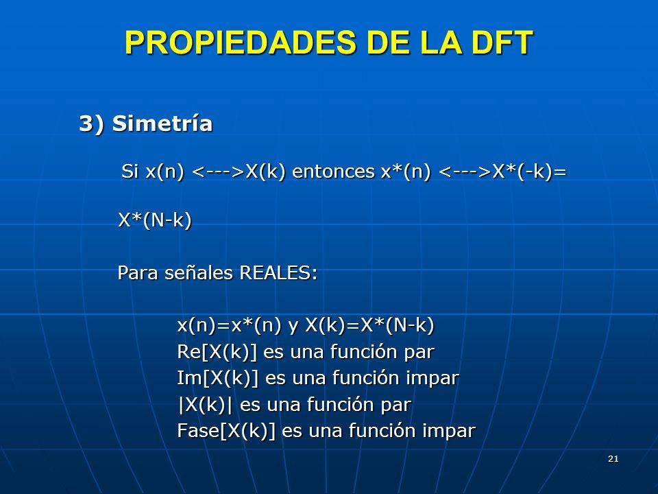 PROPIEDADES DE LA DFT 3) Simetría