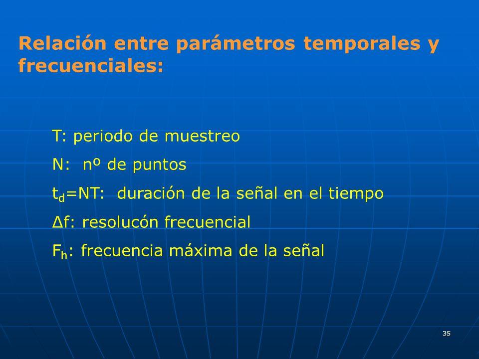 Relación entre parámetros temporales y frecuenciales: