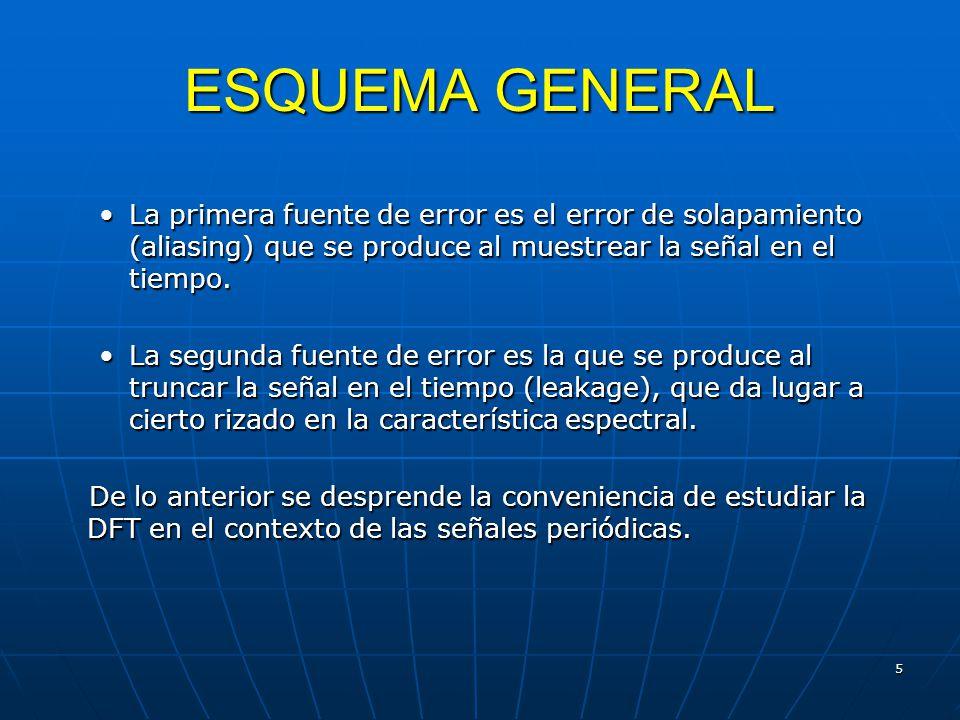 ESQUEMA GENERAL La primera fuente de error es el error de solapamiento (aliasing) que se produce al muestrear la señal en el tiempo.