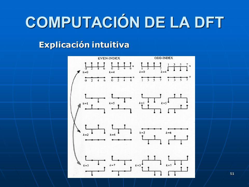 COMPUTACIÓN DE LA DFT Explicación intuitiva