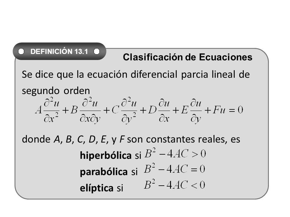 Se dice que la ecuación diferencial parcia lineal de segundo orden