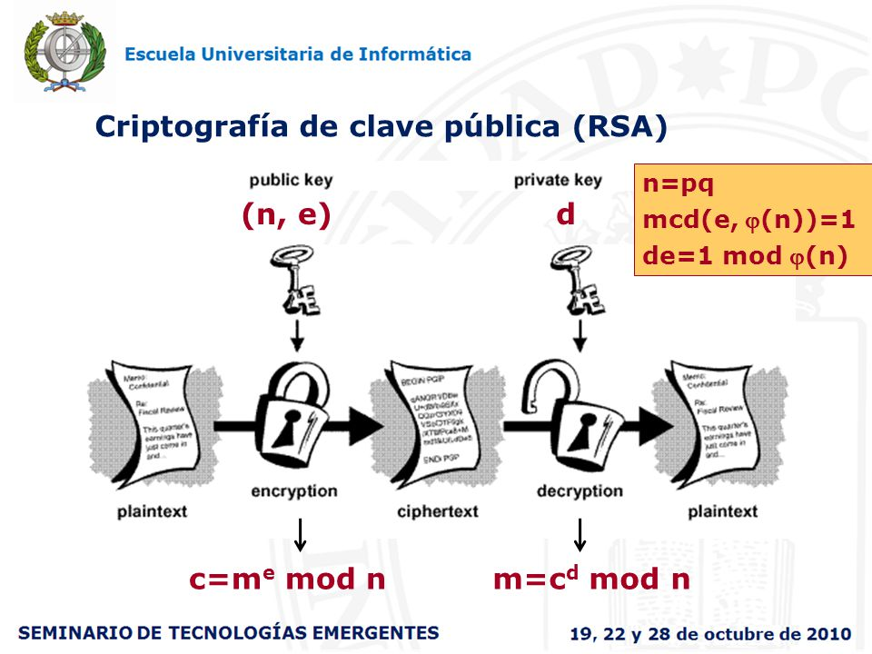 Criptografía de clave pública (RSA)