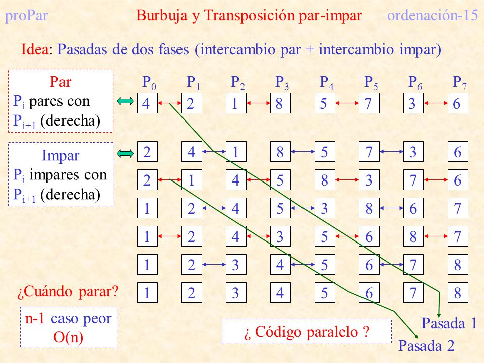 proPar Burbuja y Transposición par-impar ordenación-15