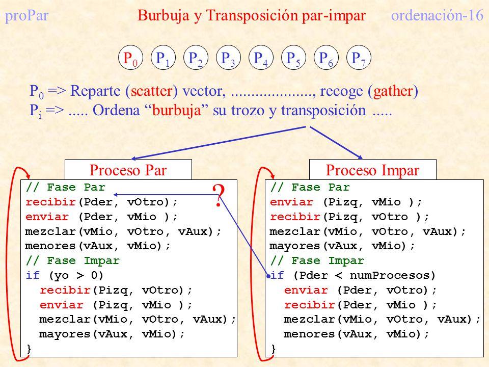 proPar Burbuja y Transposición par-impar ordenación-16