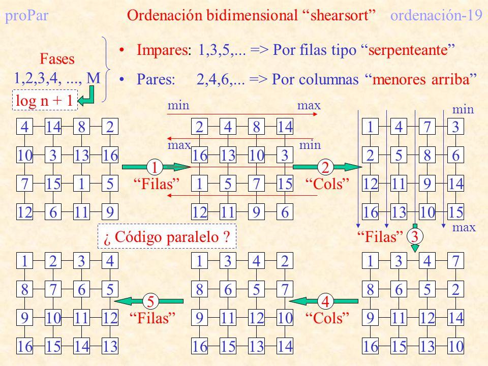 proPar Ordenación bidimensional shearsort ordenación-19