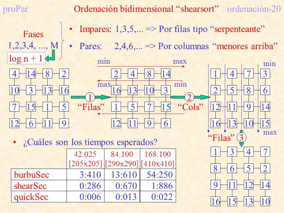 proPar Ordenación bidimensional shearsort ordenación-20