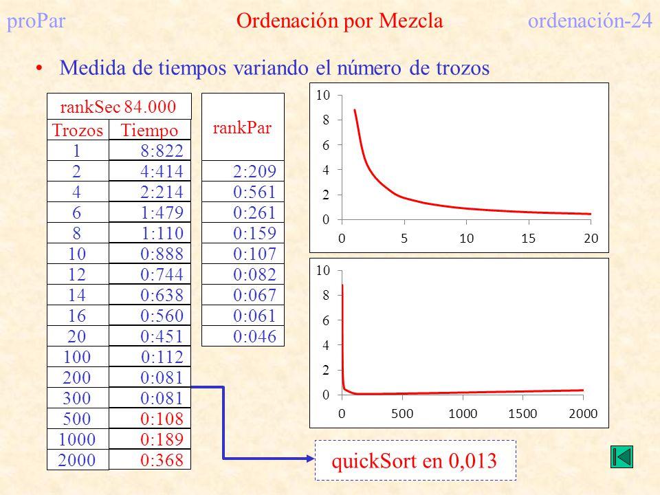proPar Ordenación por Mezcla ordenación-24