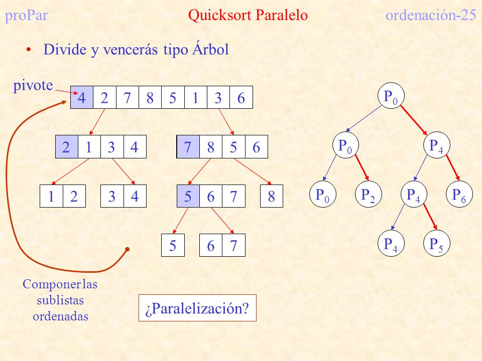 proPar Quicksort Paralelo ordenación-25