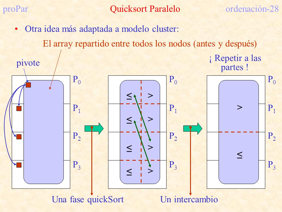 proPar Quicksort Paralelo ordenación-28