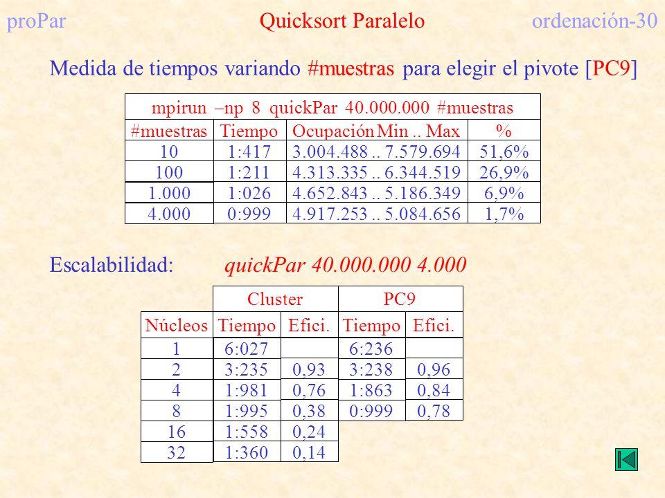 proPar Quicksort Paralelo ordenación-30