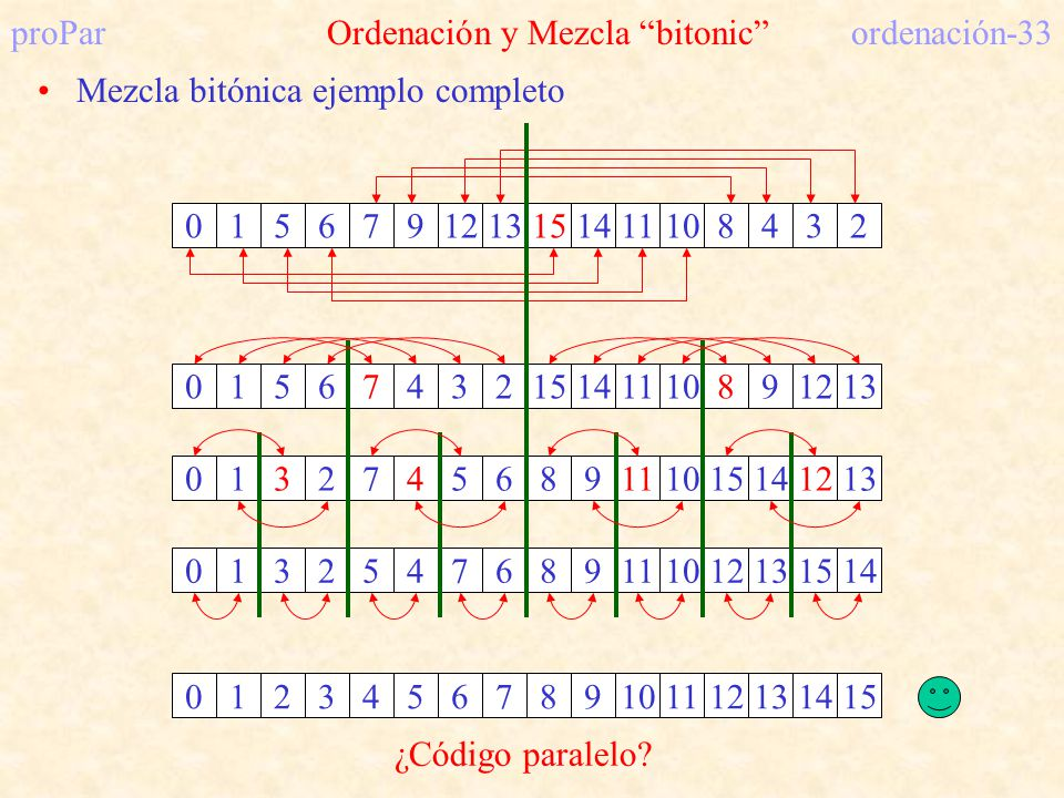 proPar Ordenación y Mezcla bitonic ordenación-33