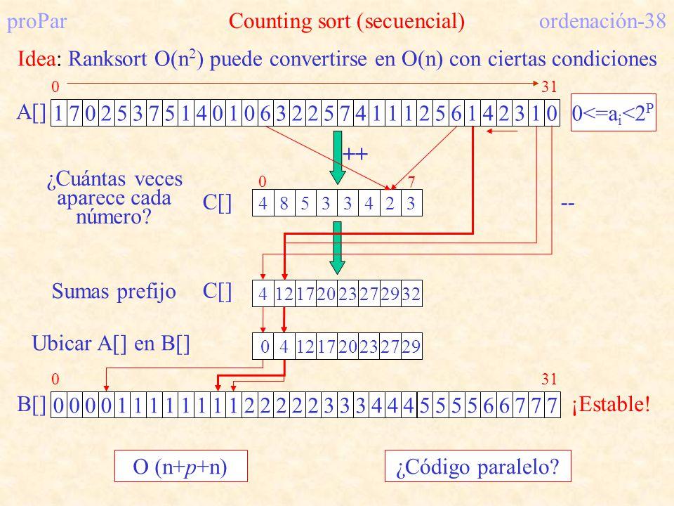 proPar Counting sort (secuencial) ordenación-38