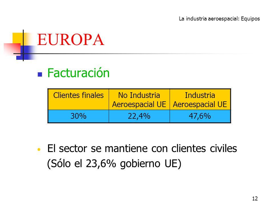 EUROPA Facturación El sector se mantiene con clientes civiles