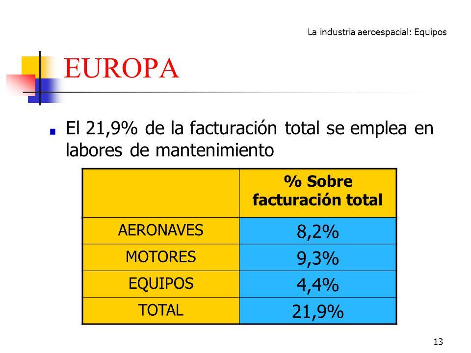 % Sobre facturación total