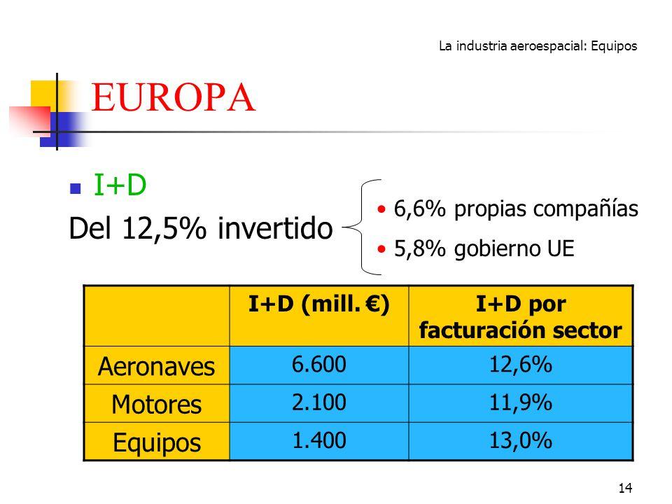 I+D por facturación sector