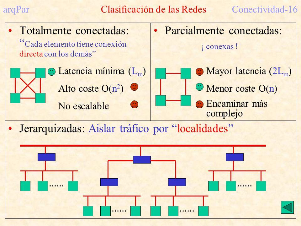 arqPar Clasificación de las Redes Conectividad-16