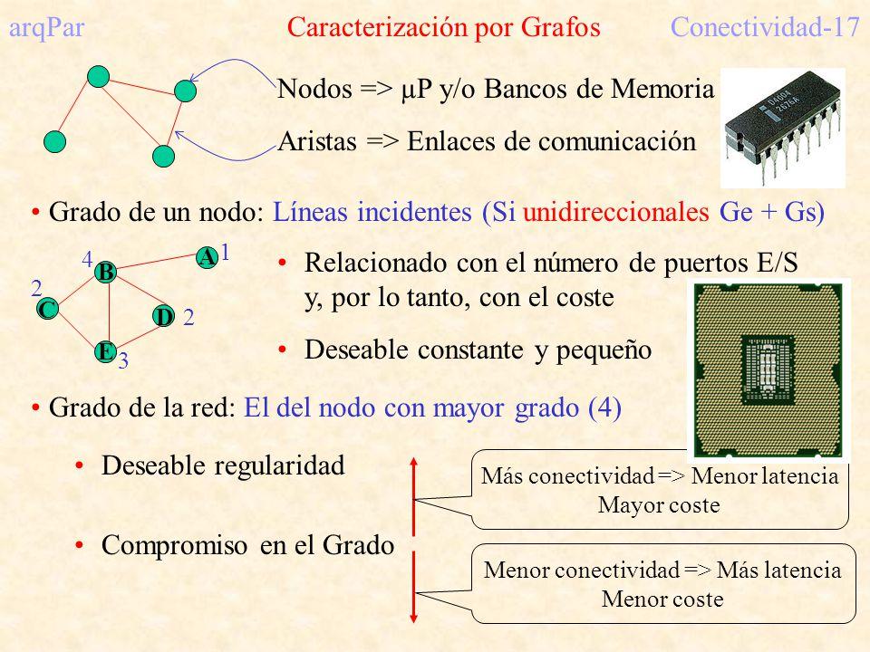 arqPar Caracterización por Grafos Conectividad-17