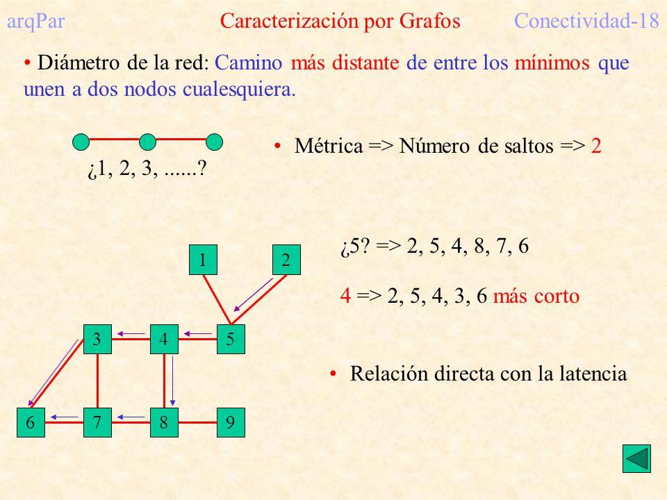 arqPar Caracterización por Grafos Conectividad-18